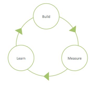 Lean Startup Schulung