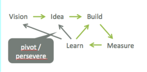 Vision Idea Lean Startup