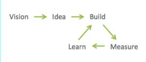 Vision Idea Agile Cycle