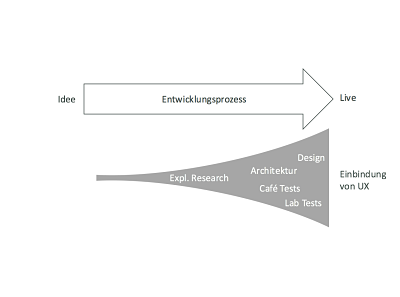UX Roles in Innovation Funnel